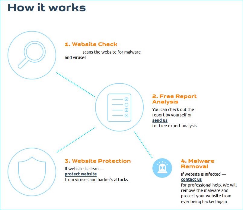 clean hacked website service